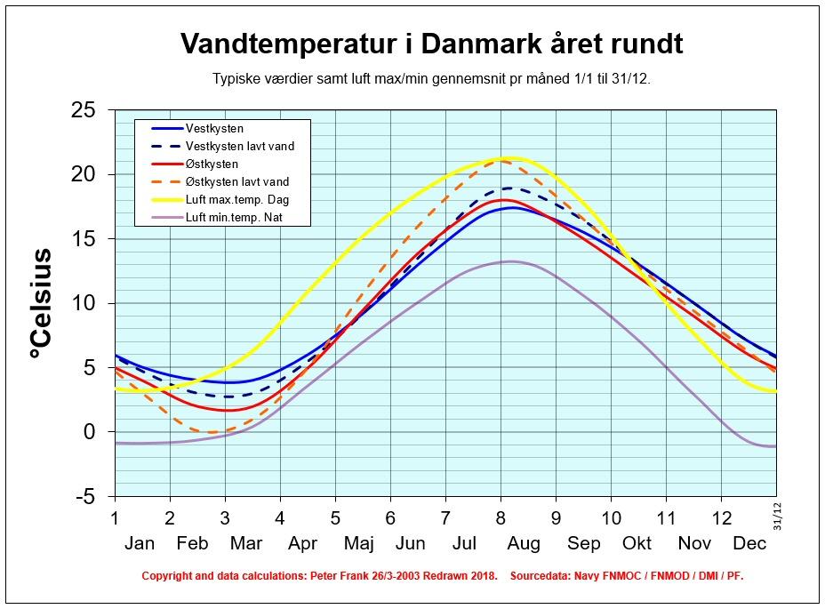 Badetemperatur danmark